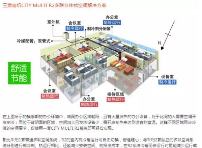三菱电机产品应用