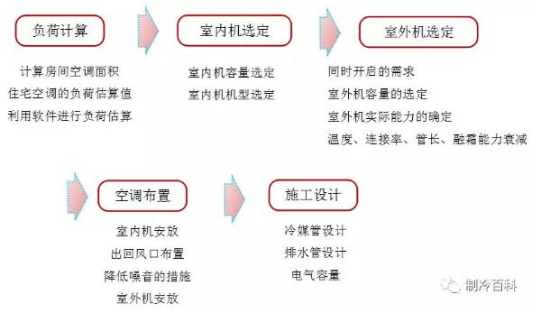 家用中央空调一般设计流程: