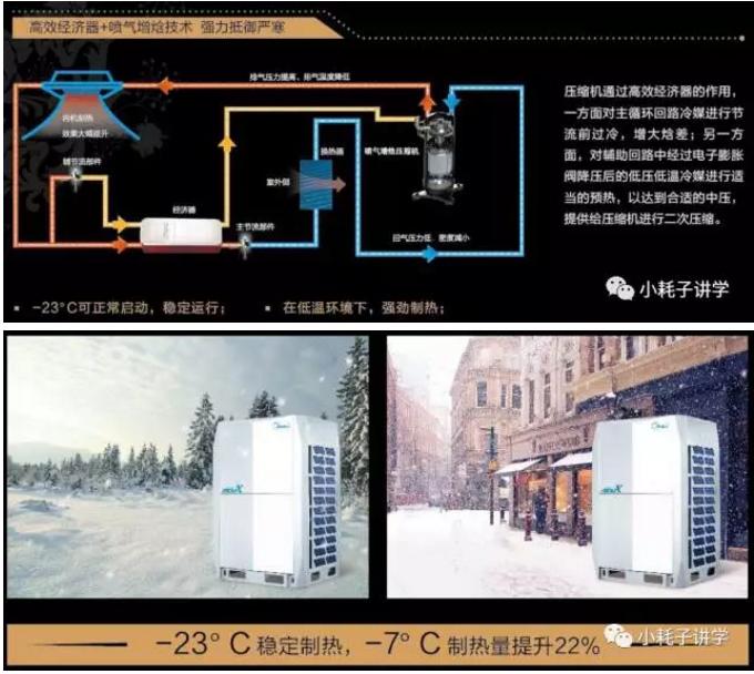 MDVXI别墅型中央空调一、产品卖点