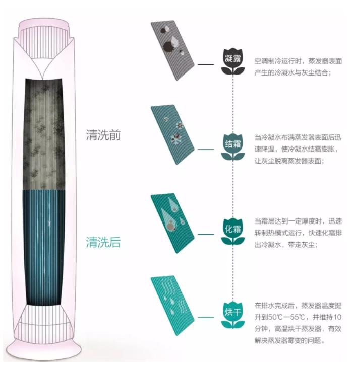 蒸发器自洁技术除尘干燥二合一