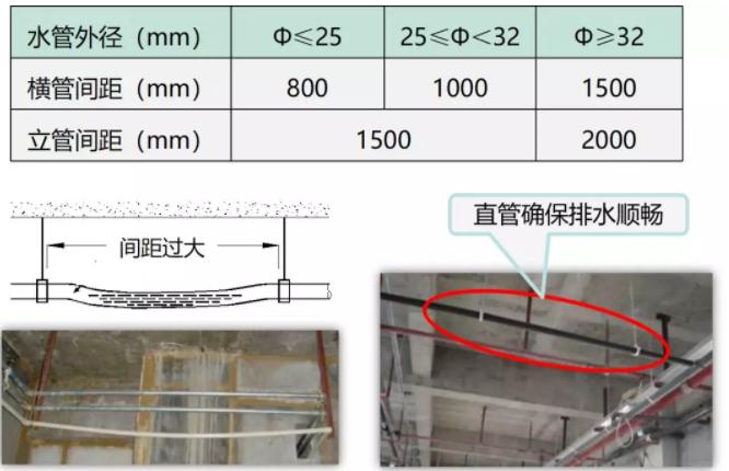 第六、排水管吊架间距: