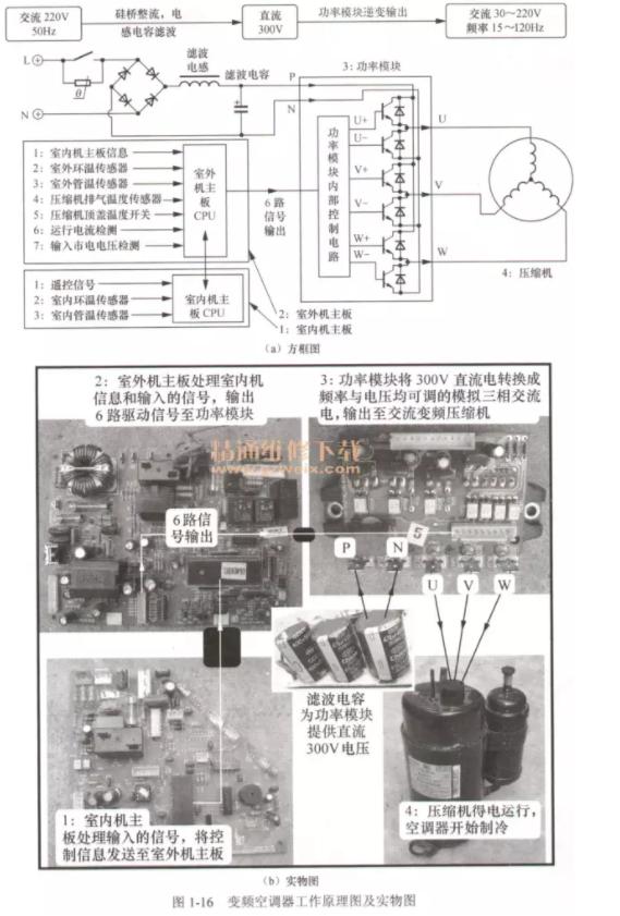 图1-16(a)所示为变频空调器工作原理方框图,图1-16(b)所示为实物图。