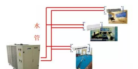 水系统:室外机一般称为冷热水机组