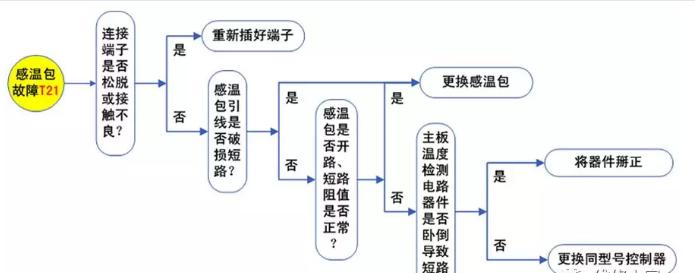 3、感温包故障处理流程