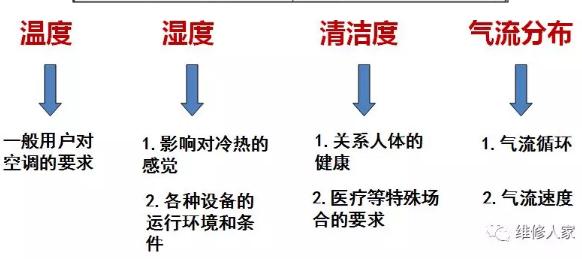 温度,湿度,清洁度与气流分布是所谓空调的四大要素
