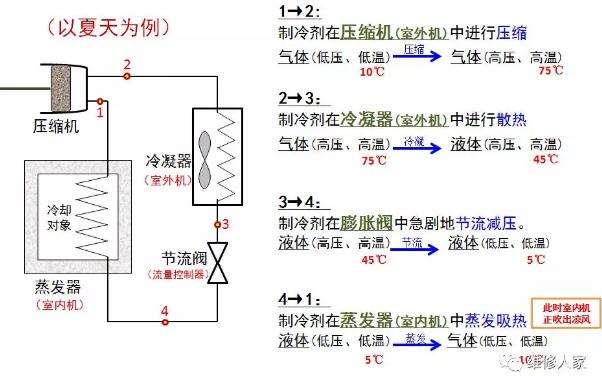 1、制冷原理-基本循环
