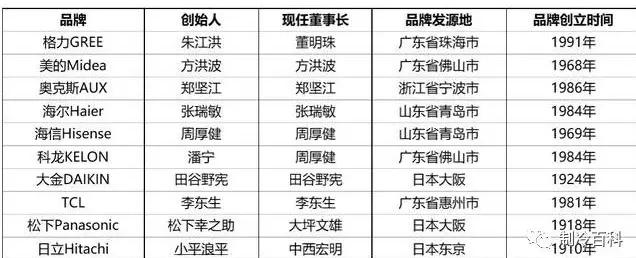 市场上的主流品牌基本信息参考下表
