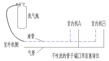 ②、充入的路径要合理,必须是只有一个出口,封堵其它出口,且氮气必须要流过所在焊接的配管焊接点。