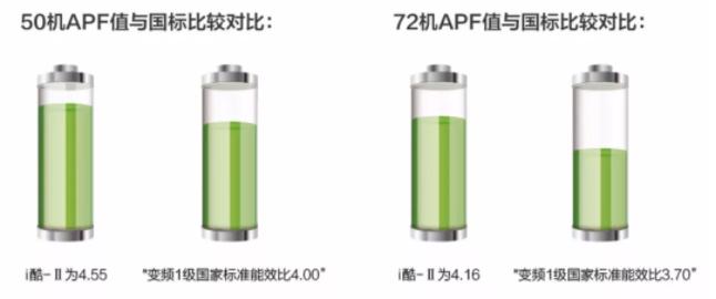 3.高效节能   超广域送风