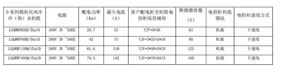 D 系列模块化风冷冷(热)水机组配电参数表