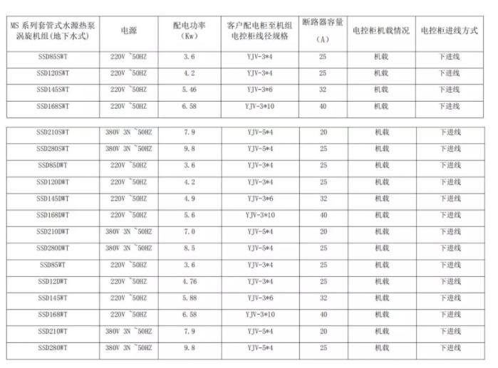 6、 MS 系列套管式水源热泵涡旋机组配电参数表