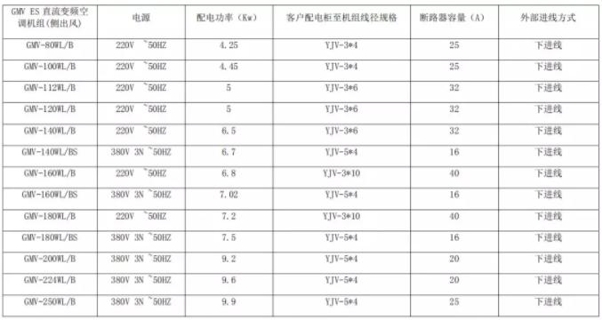 2、 GMV ES 直流变频空调机组配电参数表