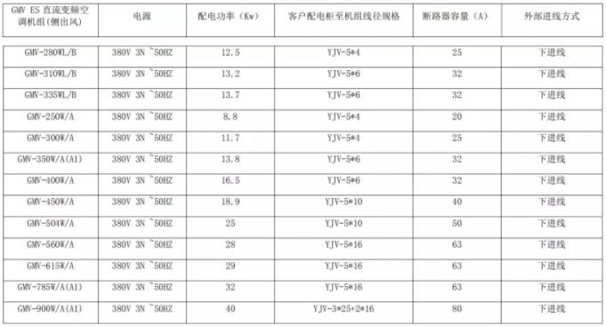 同样都是160多联机,一台是220V ~50HZ 供电,另一台是380V ~50HZ 供电,因为电源电压不同,虽然380V供电的多联机配电功率是7.02KW,但是电流却小很多,所以熔断器就变的很小,只要16A就可以了,电源线只要4平方毫米,所以配线的时候一定要看清楚设备供电电压是多少