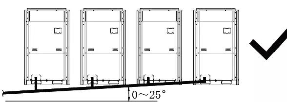 模块之间的管路在模块管接口下方且向上倾斜在0~25度之间