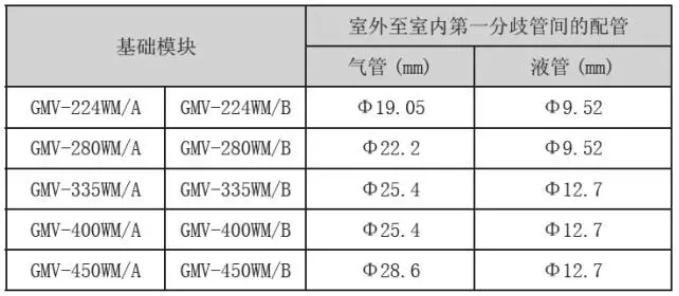 基础模块室外机接管尺寸如下: