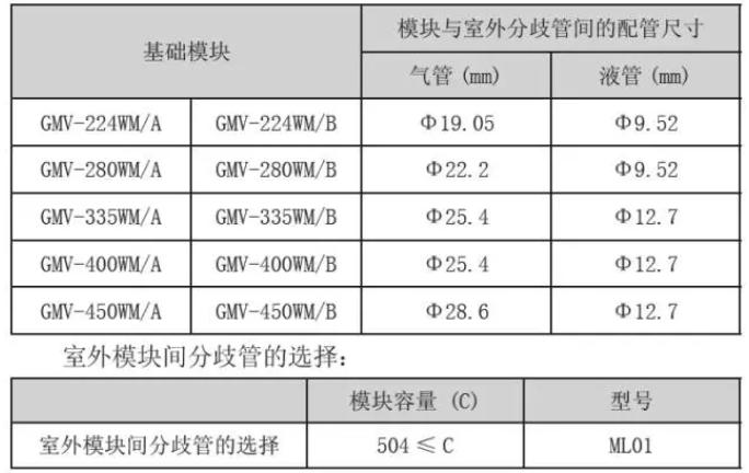 如果系统为多模块系统,则各模块至室外机间的分歧管配管尺寸按基础模块室外机的接管尺寸选择,基础模块室外机接管尺寸