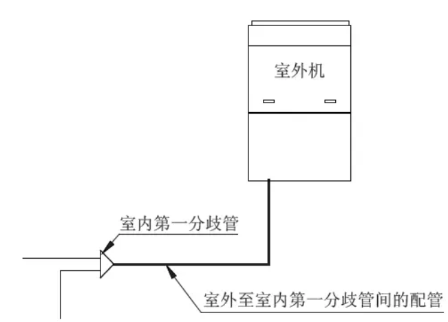 室外机间的最末端分歧管至室内机第一分歧管的配管尺寸单模块连接时,室外至室内第一分歧管间的配管以室外机配管为准。