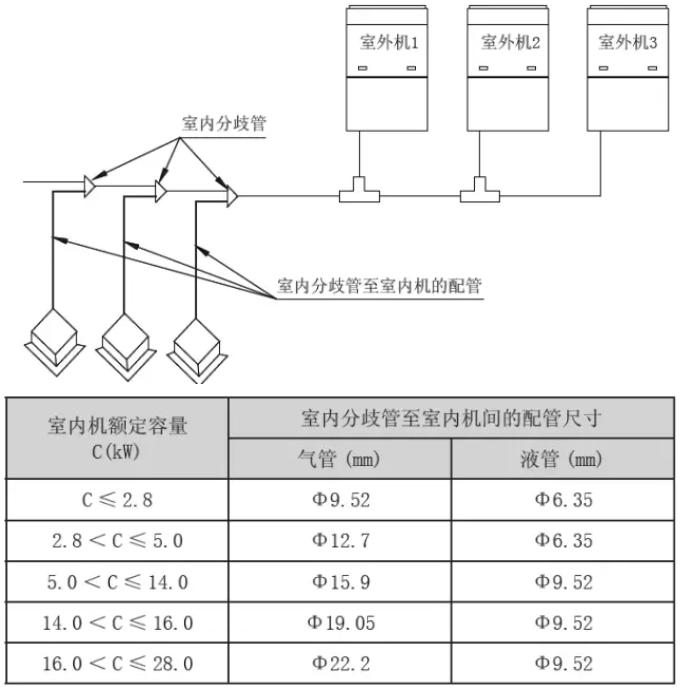 室内机分歧管与室内机间配管尺寸保持与室内机配管尺寸一致。