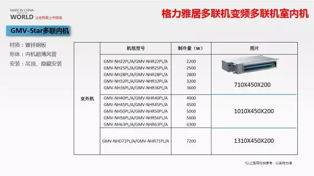 变频多联机产品尺寸