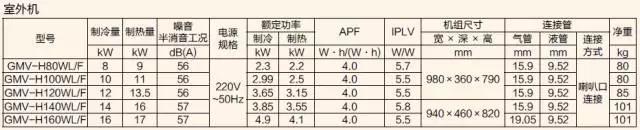 雅居系列室外机规格参数表