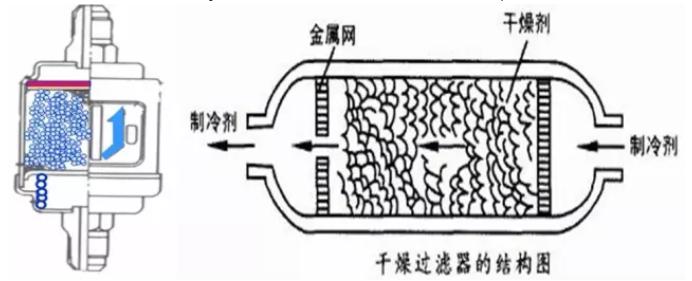 干燥过滤器用于吸收系统中的水分,滤除系统中的杂质,防止制冷系统管路发生冰堵和脏堵