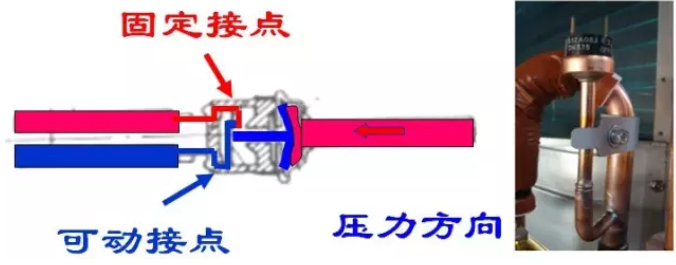 压力开关采用的弹性元件有单圈弹簧管、膜片、膜盒及波纹管