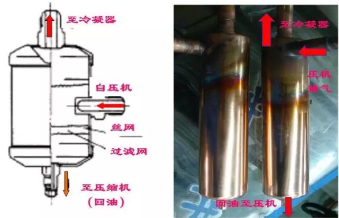 空调系统中使用油分离器,一般至少可以保证90%以上的冷冻油直接回到压缩机