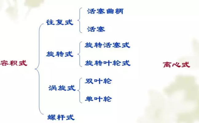 往复式(活塞式)、旋转式(转子式)、涡旋式、螺杆式四种