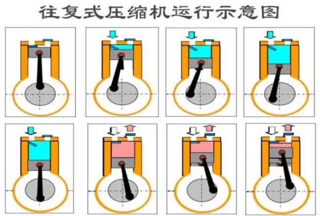 一、往复式(活塞式)压缩机