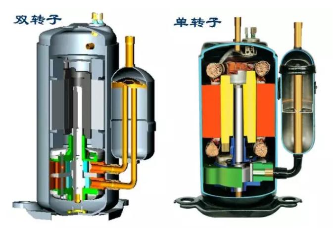 旋转式压缩机与往复式压缩机相比较,具有制冷效率高、可靠性好、体积小、重量轻、零部件数量少、有利大批量生产等特点