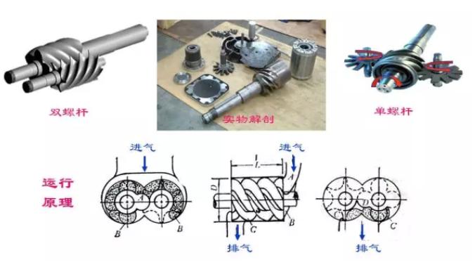 螺杆式压缩机