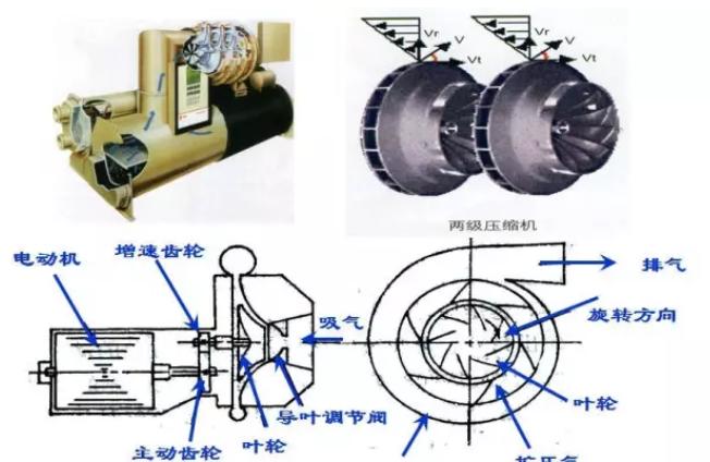 低压气体从侧面进入叶轮中心以后,靠叶轮旋转产生的离心力作用获得动能和压力能,再通过扩压器将动能转化为压力能,获得高压气体。