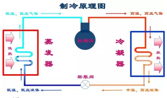 通常情况下冷凝器就是指室外机热交换器,蒸发器就是指室内机热交换器。