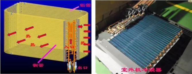 对于氟系统空调机,一般选择风冷式冷凝器,其结构及实物
