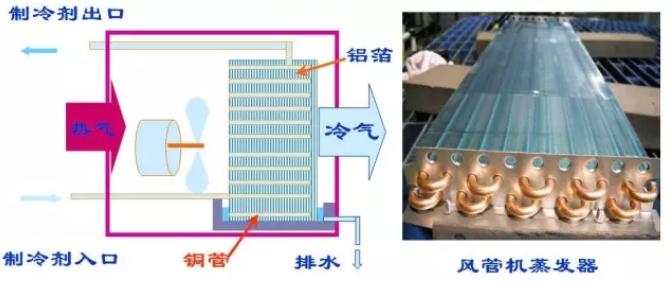 与冷凝器相比蒸发器在室内机侧,体积较冷凝器要小,蒸发器在制冷过程中会形成冷凝水,因此室内机需要制作接水盘保证冷凝水顺畅流出。