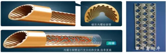为增强蒸发器和冷凝器的热交换效率,铝箔翅片上多采用百叶窗结构。另外蒸发器使用的铜管多为内螺纹铜管,进一步增加冷媒与铜管的接触面积,起到的作用也是增强换热效率。