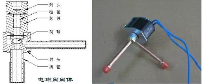 电磁阀未上电时,阀针在弹簧的作用下,将阀体的通道赌住,电磁阀处于截止状态。当线圈接通电源时,线圈产生磁力,阀心克服弹簧力向上提起,阀内通道打开,电磁阀处于导通状态。