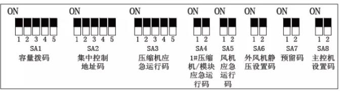 机组的功能拨码均在室外机主板AP1 上的SA1~SA8,其中SA7为无效码