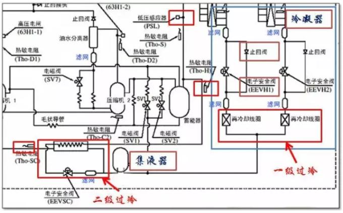 24匹多联机室外机冷凝器附近的冷媒系统图,我们从图上发现,这个机组有两个冷凝器,从冷凝器出来的冷媒首先进入一级过冷管