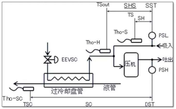 ,还有关于过冷却用电子膨胀阀的控制问题,在这里进行一个简单梳理,这里需要考虑到过冷度的需要值以及压缩机的安全性
