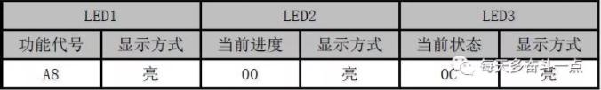 """第2步:按SW7确认键,确定进入""""系统抽真空模式确认状态"""",所有模块显示如下"""