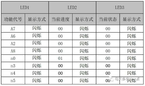 通过主控机上的SW1上选键(UP)和SW2下选键(DOWN),可以选择相应的功能