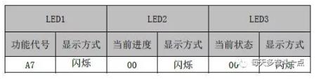 在主控机上,按SW3功能键,系统进入功能设置待选状态,主控机默认显示如下