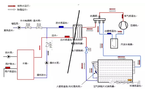 冷水增压泵、循环泵选型合适,且工作正常;直热水路、循环水路过滤器正常且无堵塞。