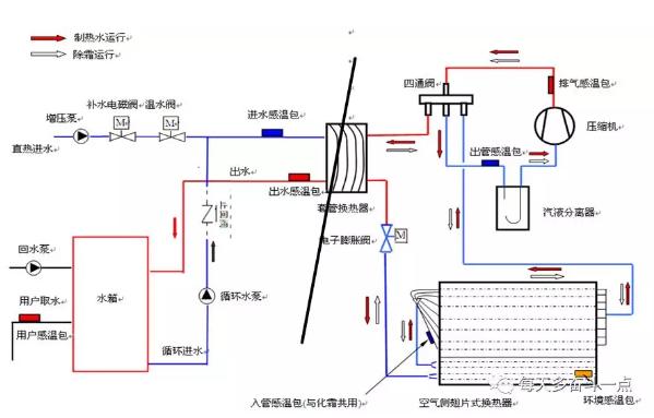 机组循环加热正常,直热时出现E1,自来水进水温度9-13度,直热出水温度24-30度之间不会上升