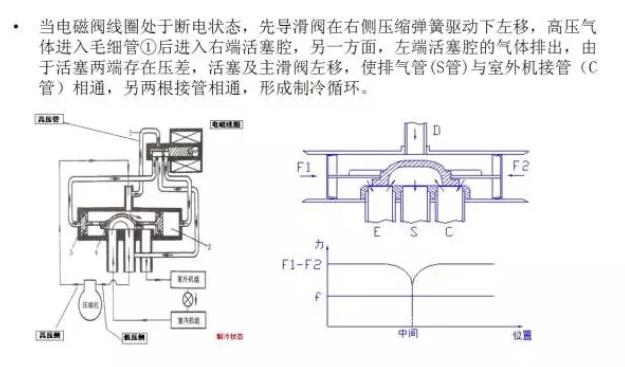 四通阀的内部结构什么样子的你见过没有?