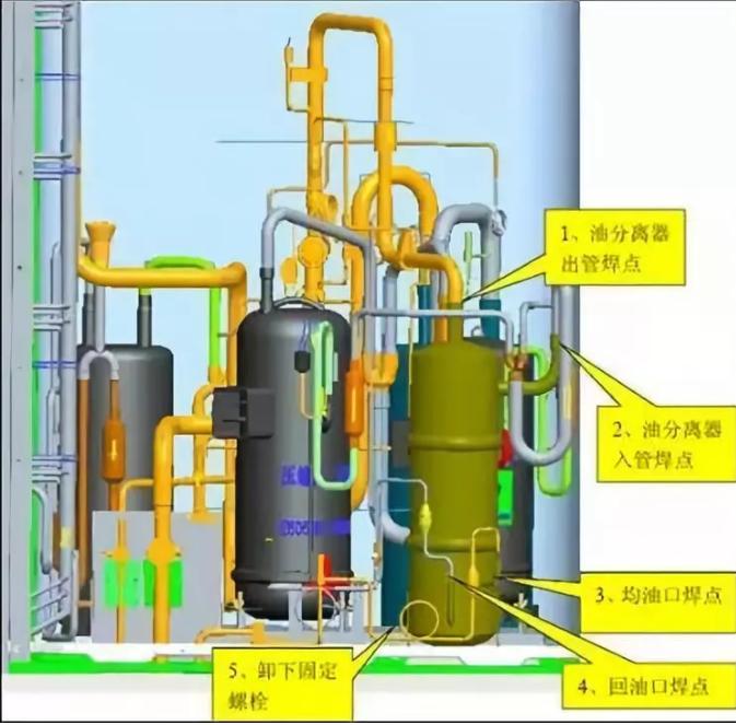 变频压缩机损坏以及油质污染如果变频压缩机损坏,或者是定频压缩机内油质被污染时,需要拆掉变频压缩机,步骤如下图
