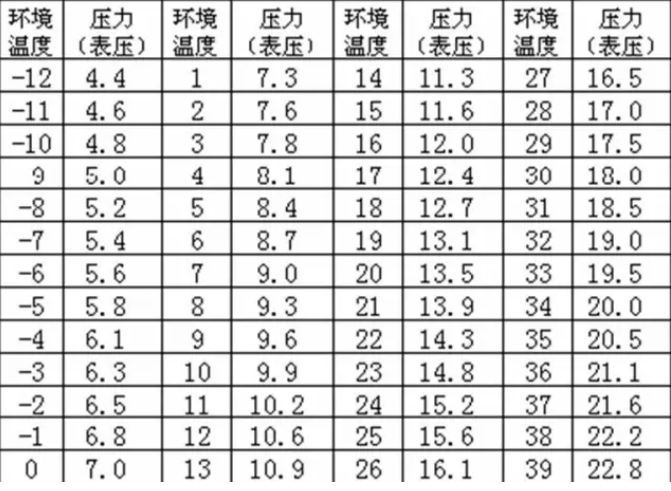 测量整罐冷媒的压力,核对饱和压力温度对应参数表,校对环境温度,相差3 度以上,说明冷媒有问题