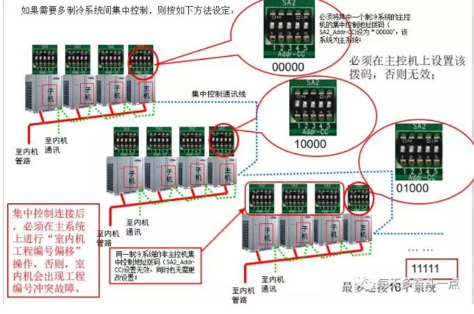集中控制地址拨码(SA2_Addr-CC)