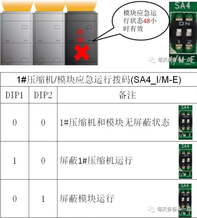 当1#压缩机/模块需要设置为应急模式时,相应设置